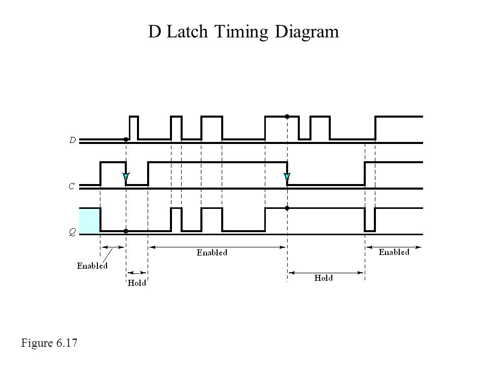 D Latch Timing Diagram Figure 6.17