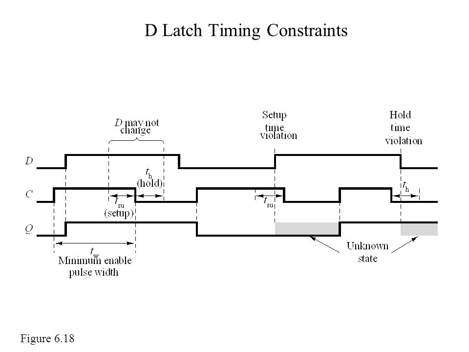 D Latch Timing Constraints