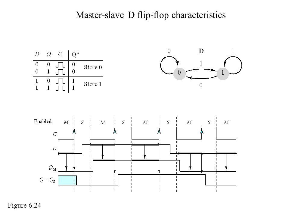 Master-slave D flip-flop characteristics