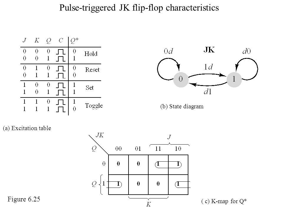 Pulse-triggered JK flip-flop characteristics
