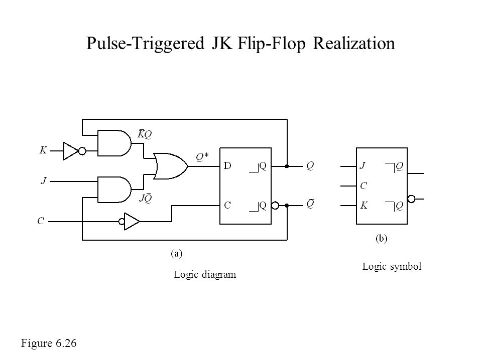 Pulse-Triggered JK Flip-Flop Realization