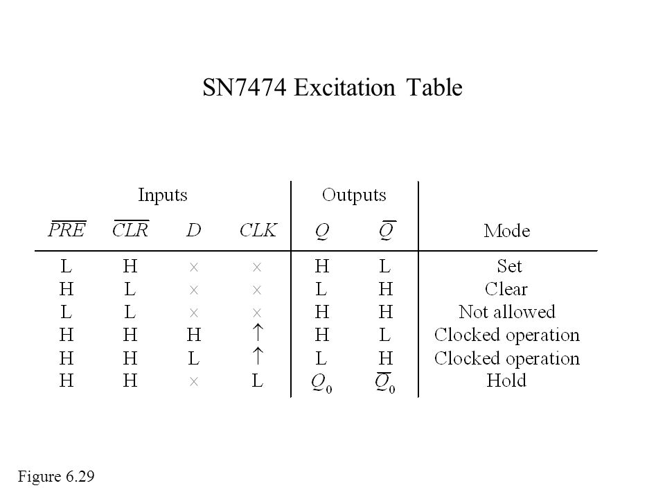 SN7474 Excitation Table Figure 6.29