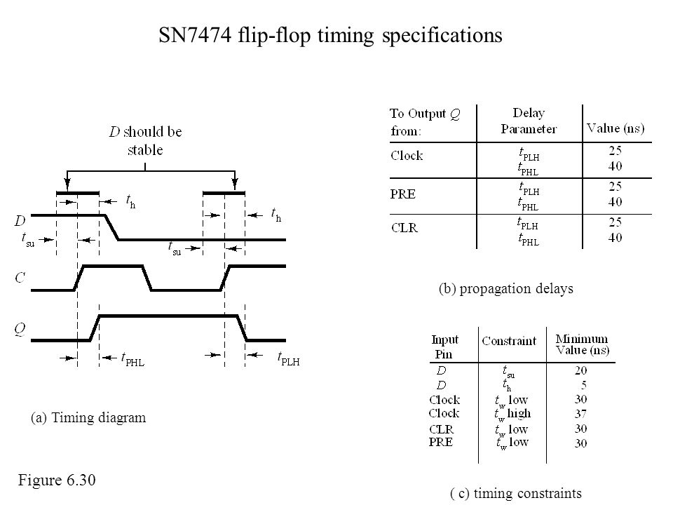 SN7474 flip-flop timing specifications