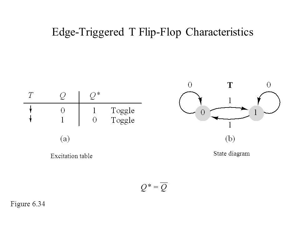 Edge-Triggered T Flip-Flop Characteristics