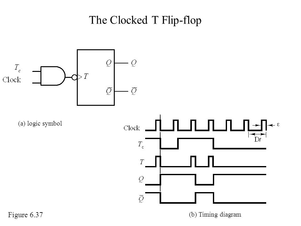The Clocked T Flip-flop