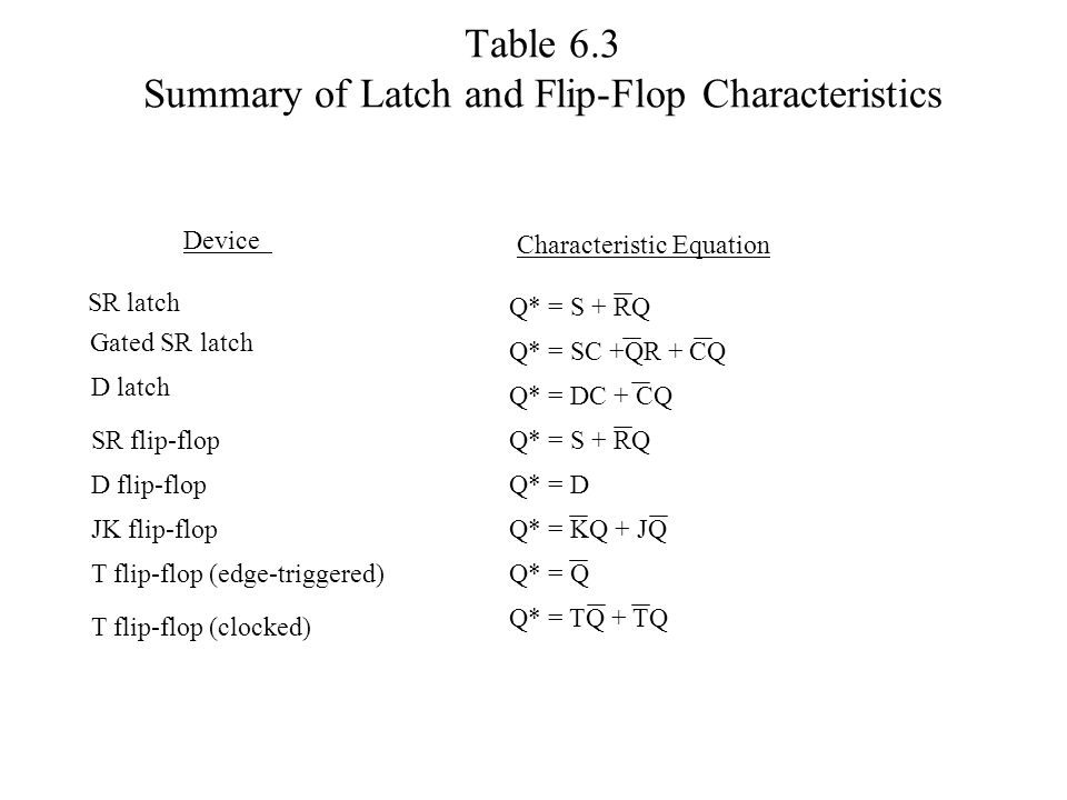 Table 6.3 Summary of Latch and Flip-Flop Characteristics