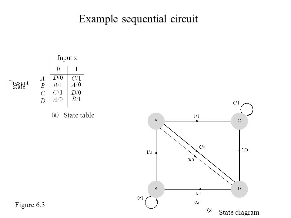 Example sequential circuit