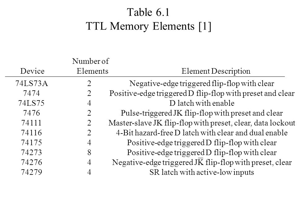 Table 6.1 TTL Memory Elements [1]