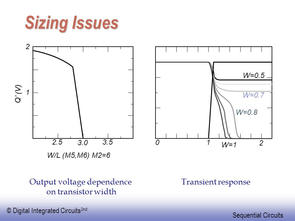 Output voltage dependence on transistor width
