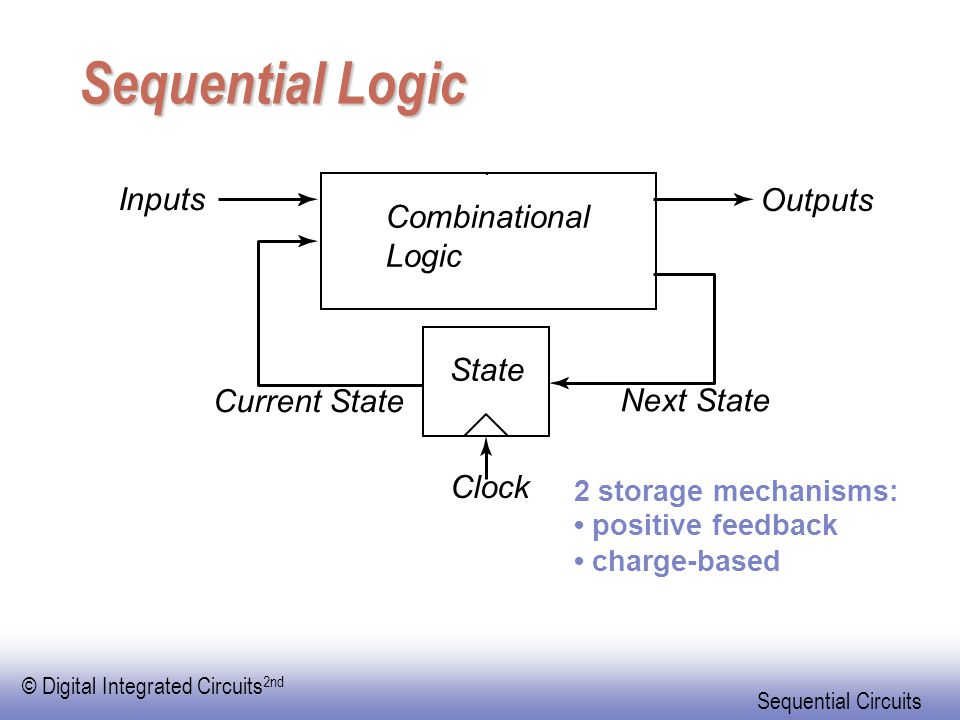 Sequential Logic Inputs Outputs Combinational Logic State