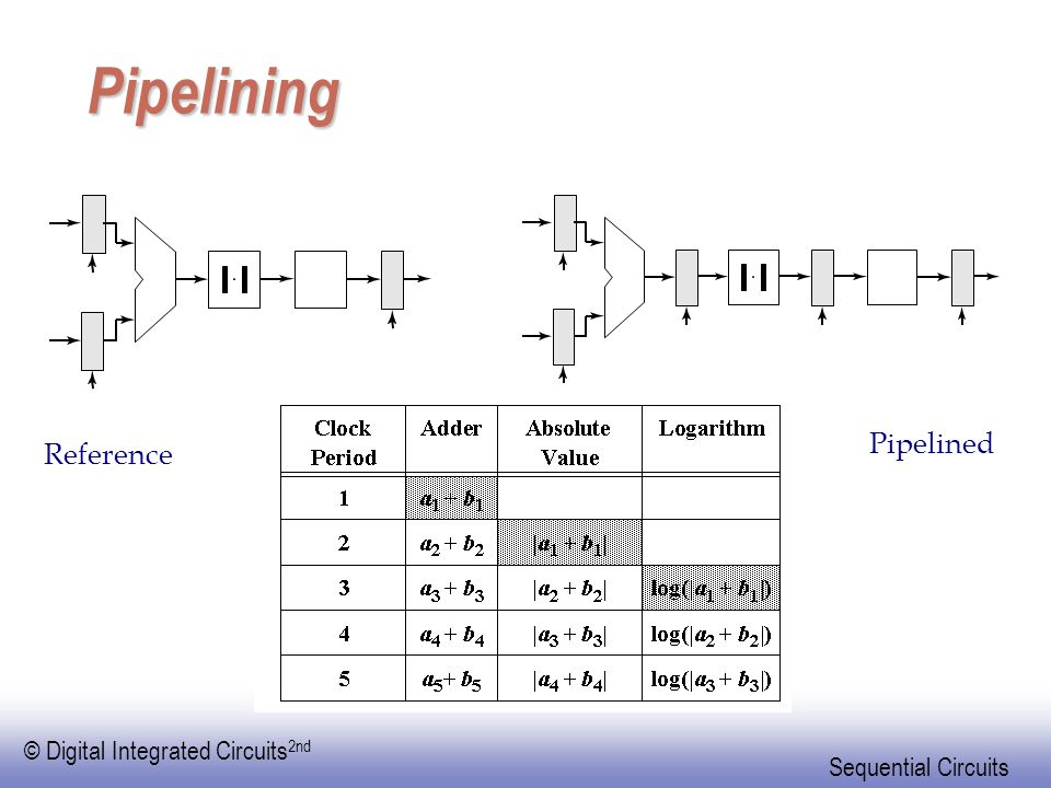 Pipelining Reference Pipelined