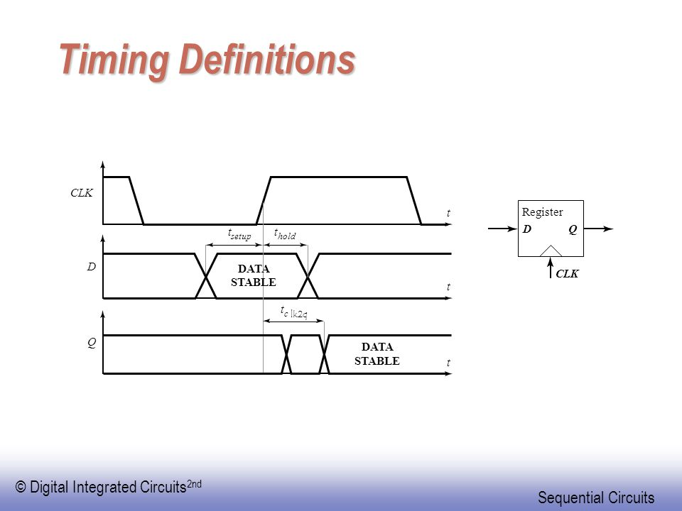 Timing Definitions CLK t Register t t D Q D DATA CLK STABLE t t Q DATA