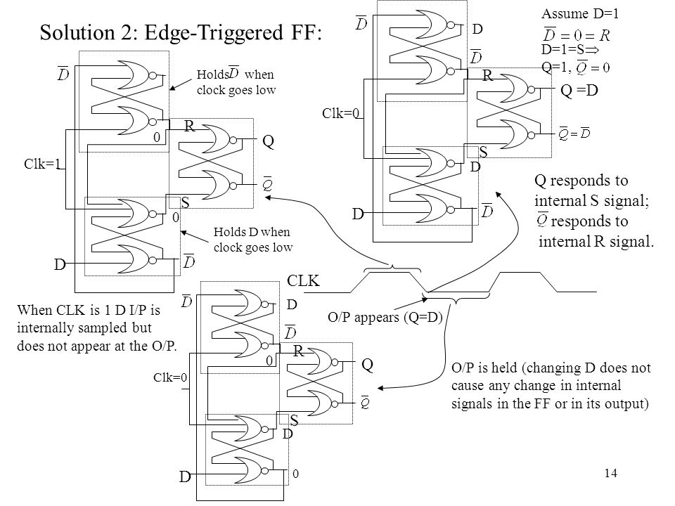 Solution 2: Edge-Triggered FF: