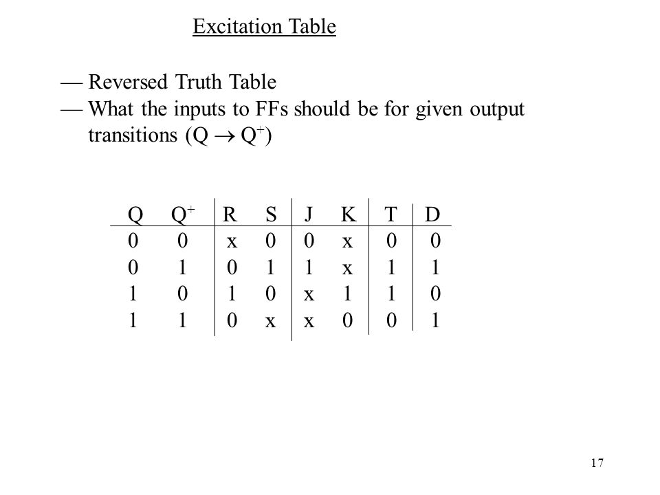 Excitation Table — Reversed Truth Table. — What the inputs to FFs should be for given output. transitions (Q  Q+)