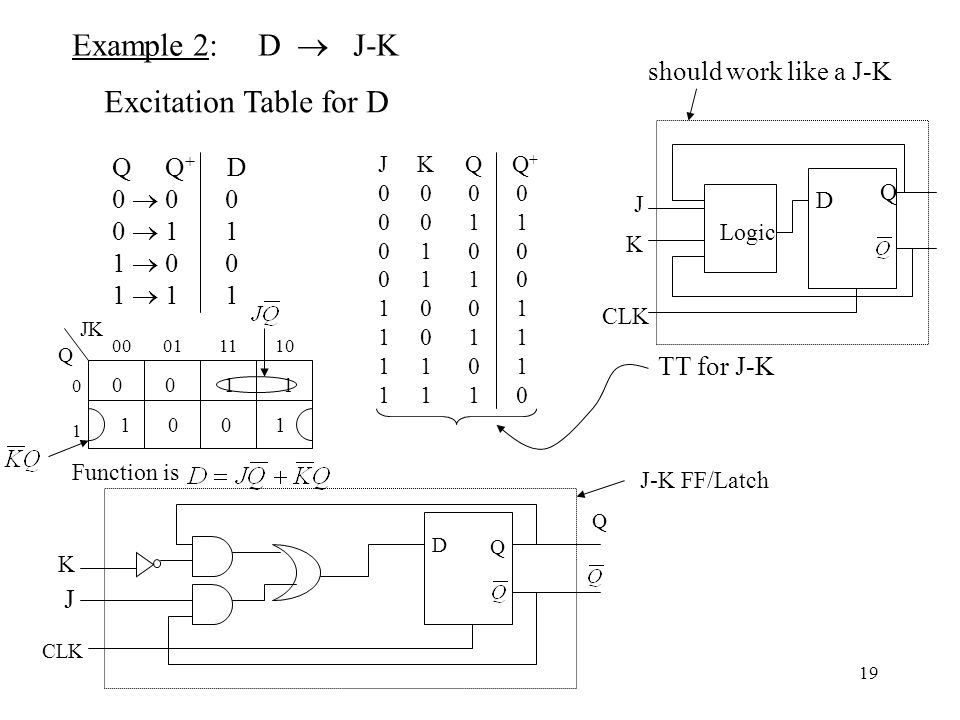 Example 2: D  J-K Excitation Table for D should work like a J-K