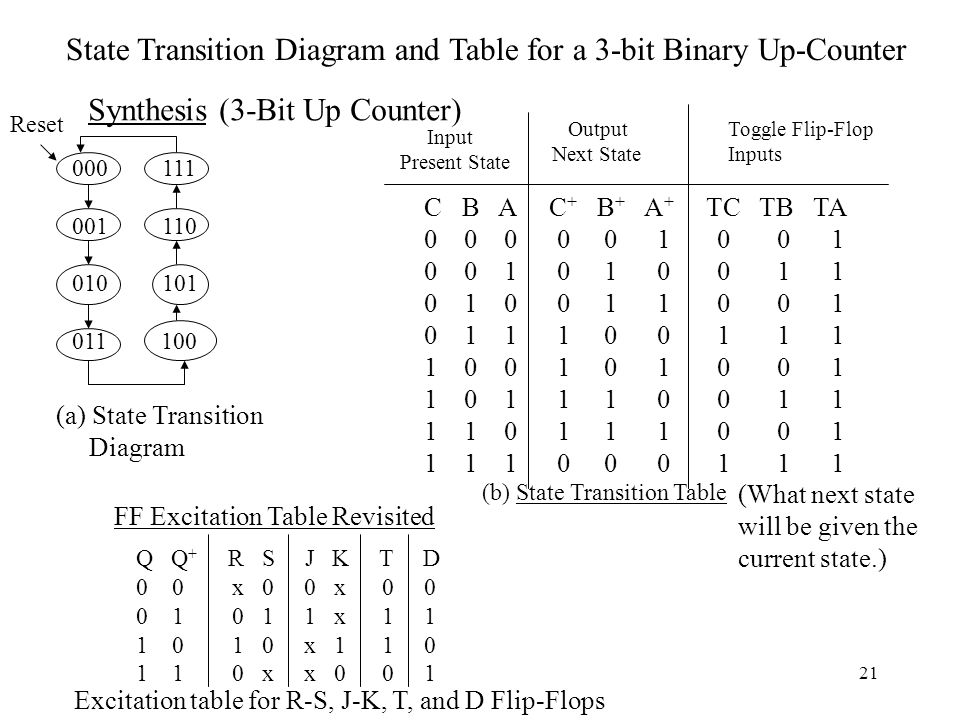 State Transition Diagram and Table for a 3-bit Binary Up-Counter