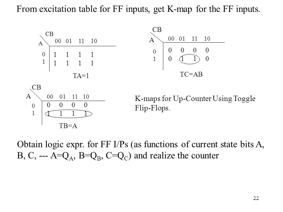 From excitation table for FF inputs, get K-map for the FF inputs.