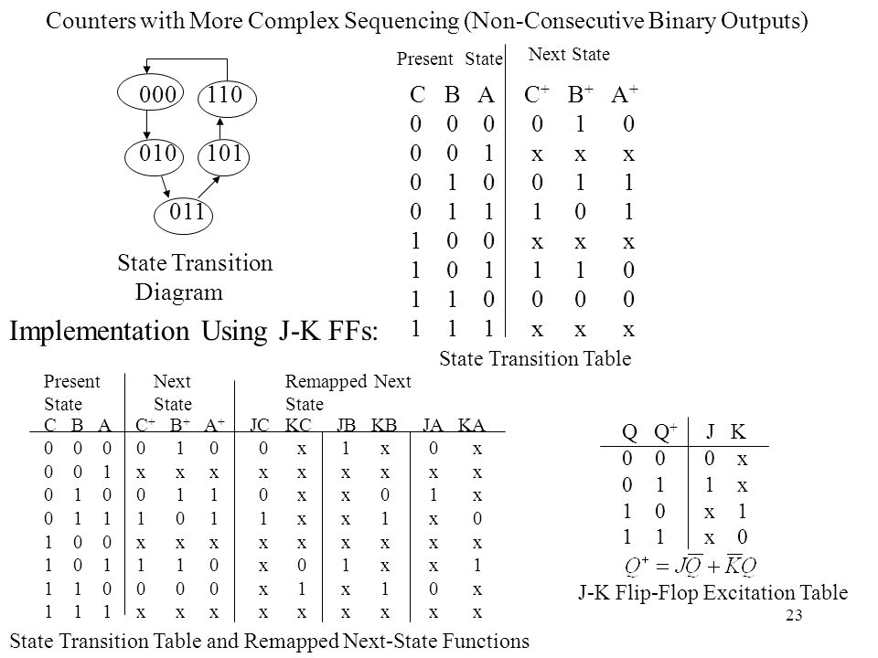 Implementation Using J-K FFs:
