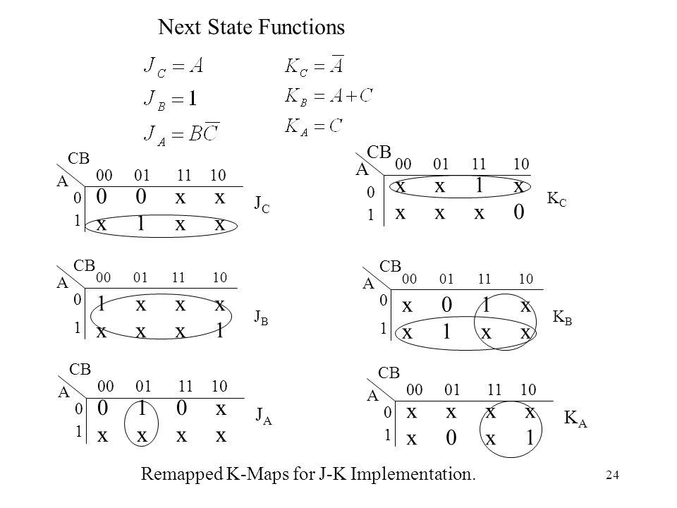 Next State Functions x x 1 x 0 0 x x x x x 0 x 1 x x 1 x x x x 0 1 x