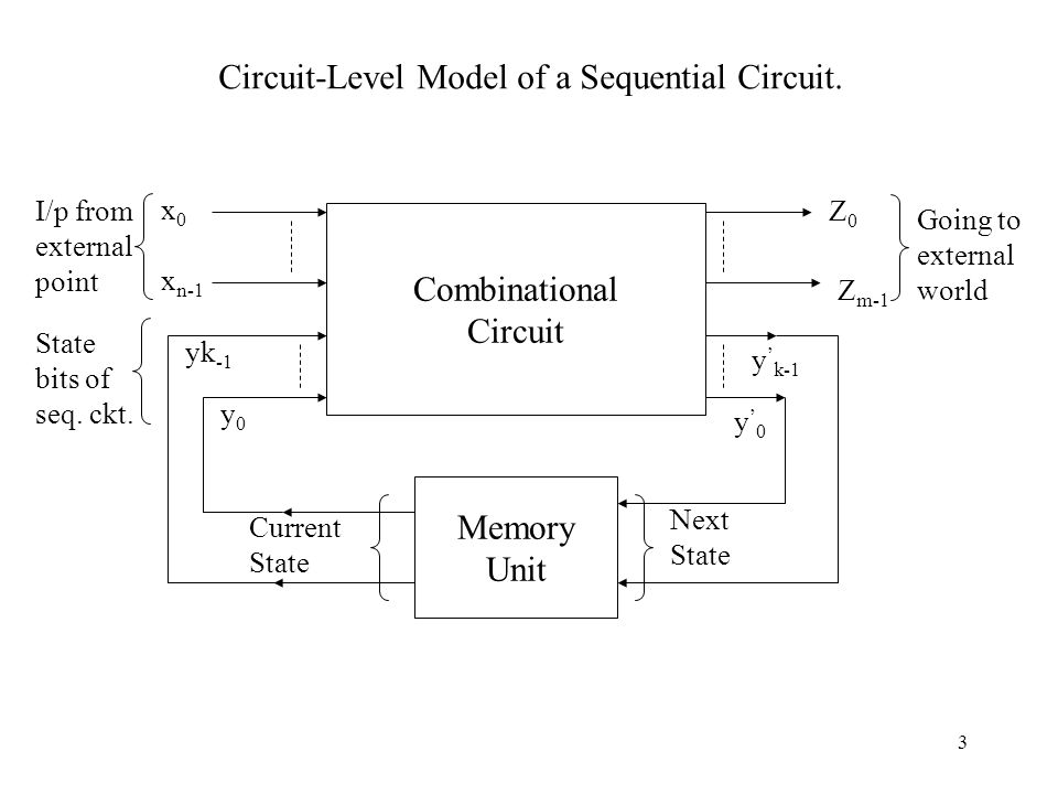 Circuit-Level Model of a Sequential Circuit.