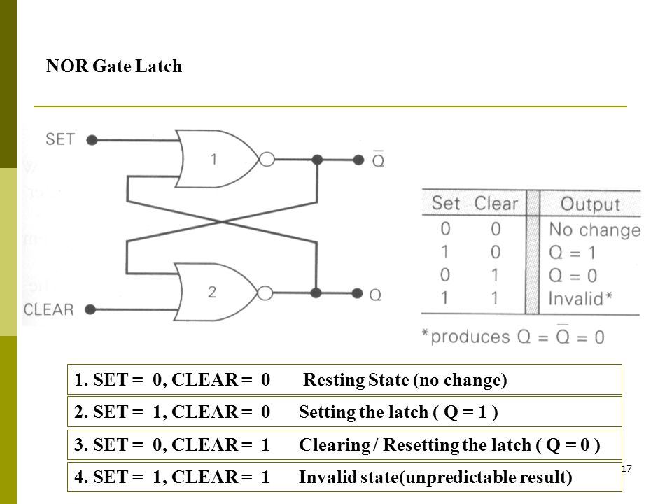 NOR Gate Latch 1. SET = 0, CLEAR = 0 Resting State (no change) 2. SET = 1, CLEAR = 0 Setting the latch ( Q = 1 )