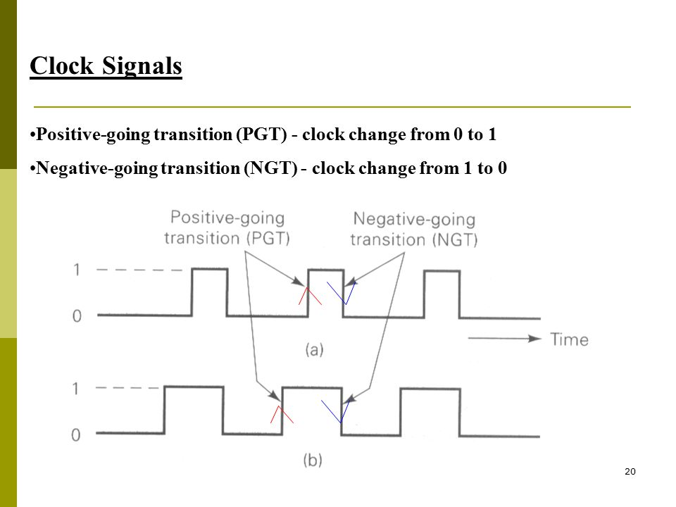 Clock Signals Positive-going transition (PGT) - clock change from 0 to 1.