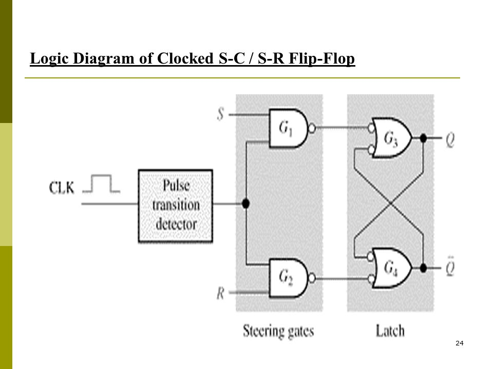 Logic Diagram of Clocked S-C / S-R Flip-Flop