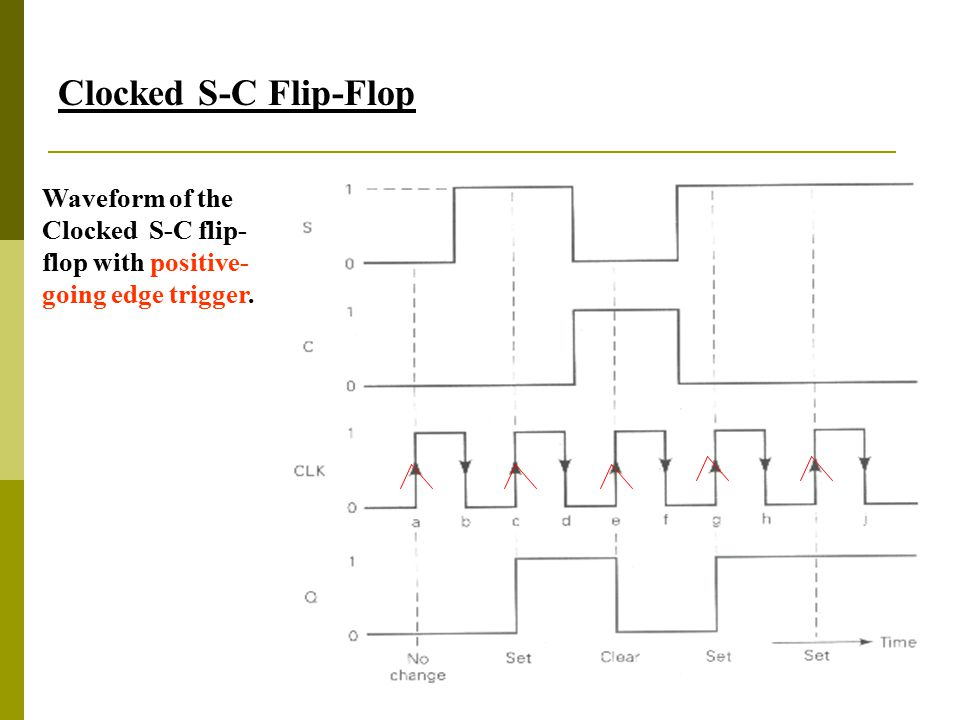 Clocked S-C Flip-Flop Waveform of the Clocked S-C flip-flop with positive-going edge trigger.