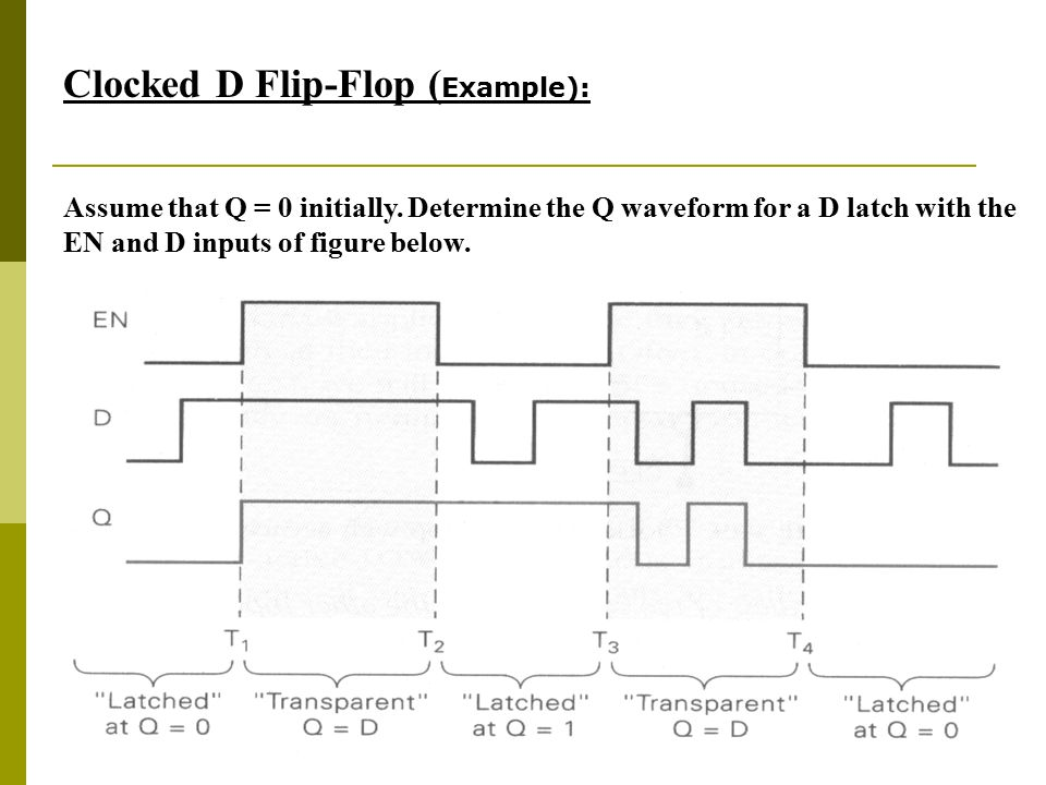 Clocked D Flip-Flop (Example):