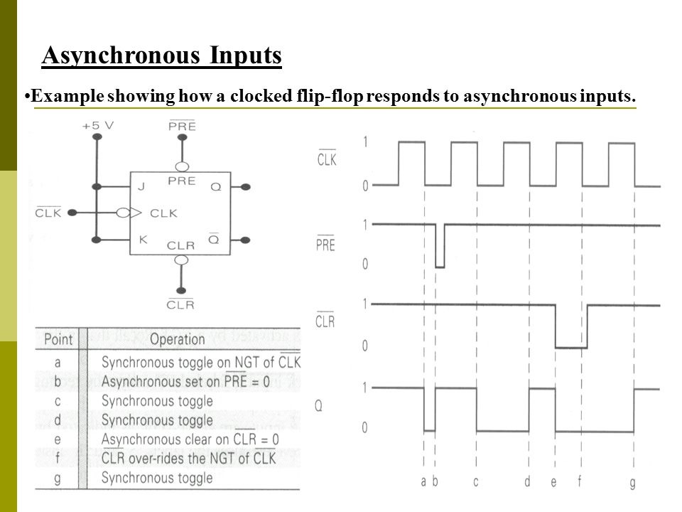 Asynchronous Inputs Example showing how a clocked flip-flop responds to asynchronous inputs.