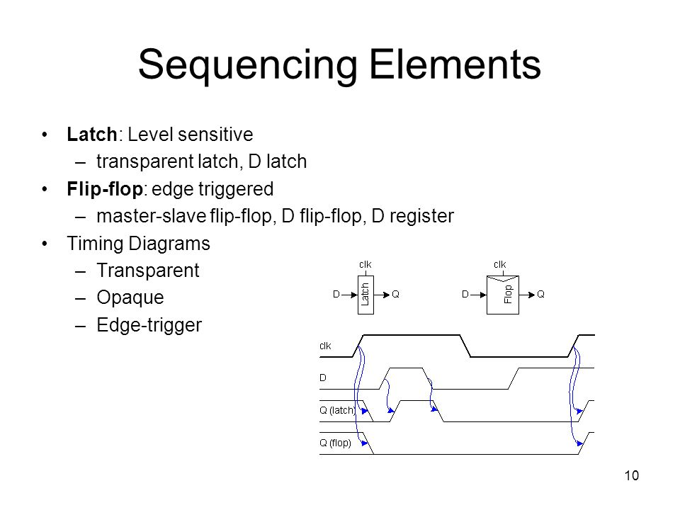 Sequencing Elements Latch: Level sensitive transparent latch, D latch