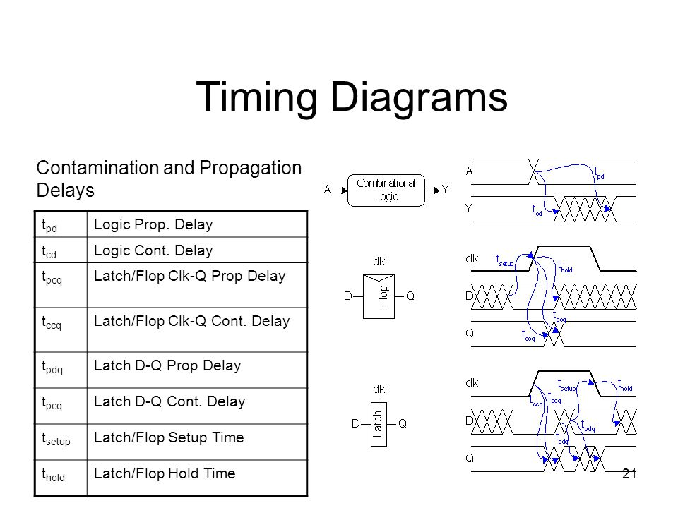 Timing Diagrams Contamination and Propagation Delays tpd