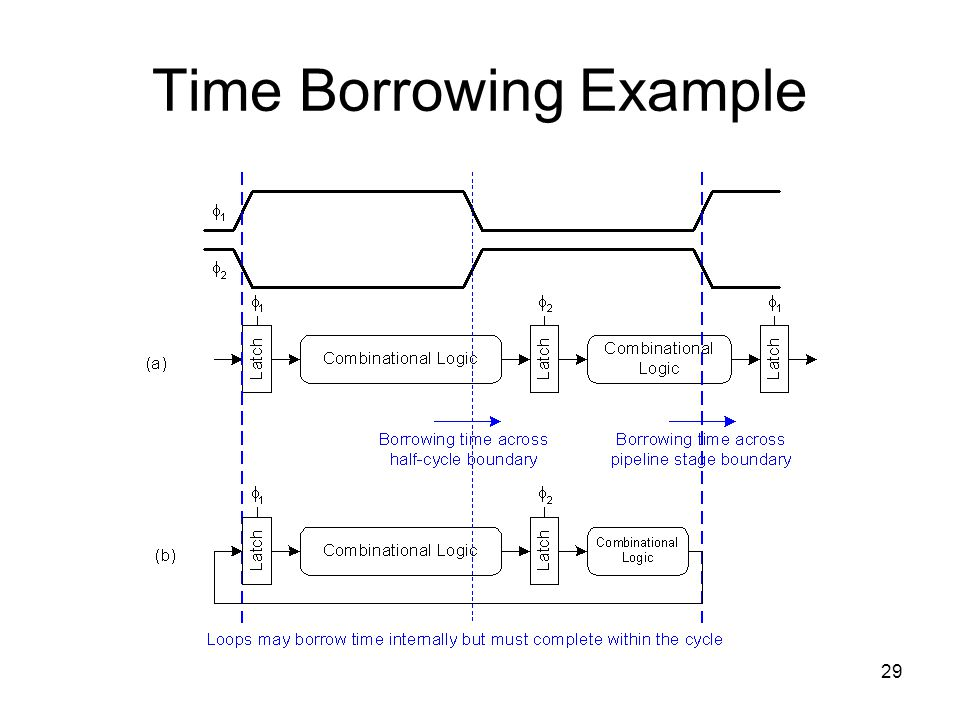 Time Borrowing Example