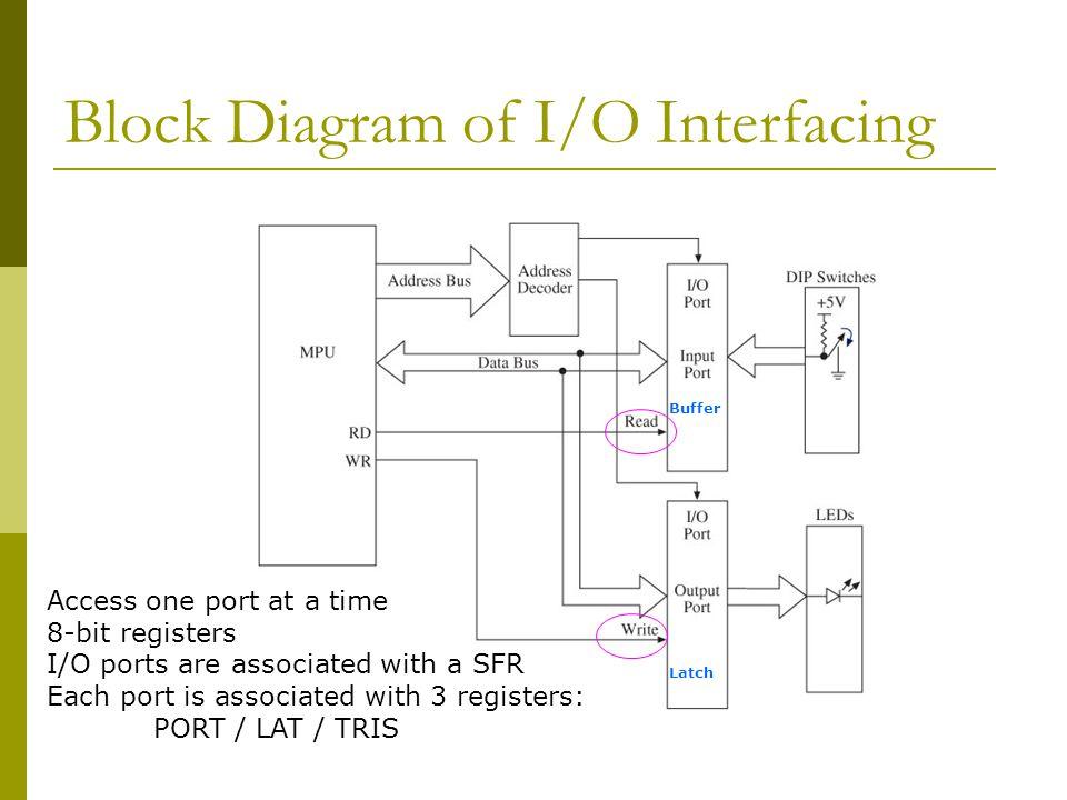 Block Diagram of I/O Interfacing
