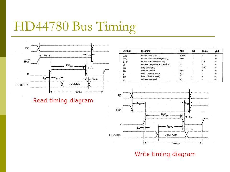 HD44780 Bus Timing Read timing diagram Write timing diagram