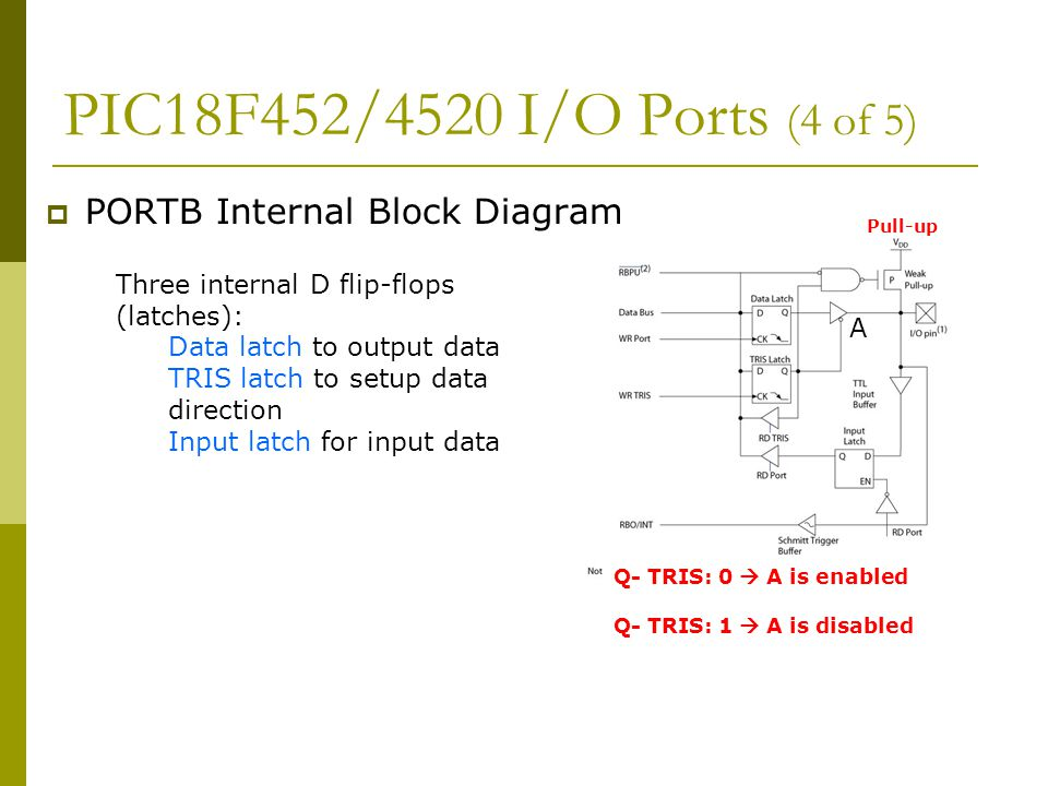 PIC18F452/4520 I/O Ports (4 of 5) PORTB Internal Block Diagram
