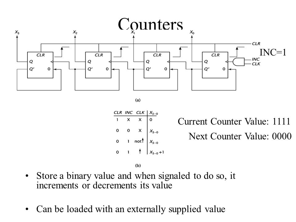 Counters INC=1 Current Counter Value: 1111 Next Counter Value: 0000