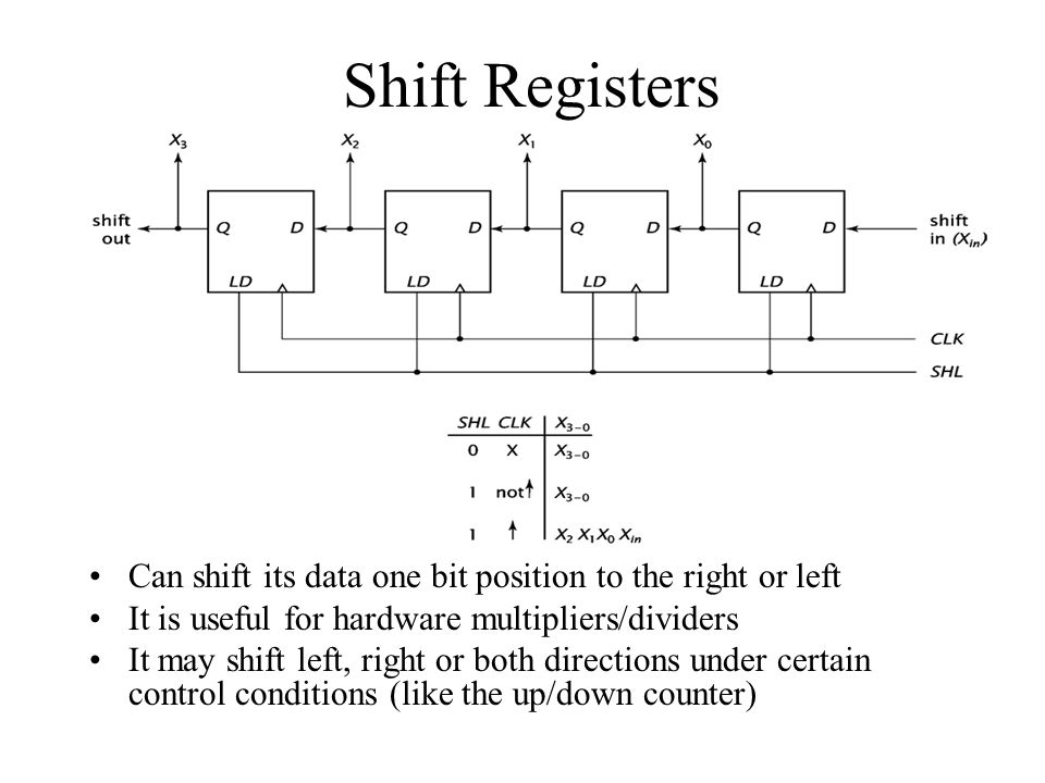 Shift Registers Can shift its data one bit position to the right or left. It is useful for hardware multipliers/dividers.