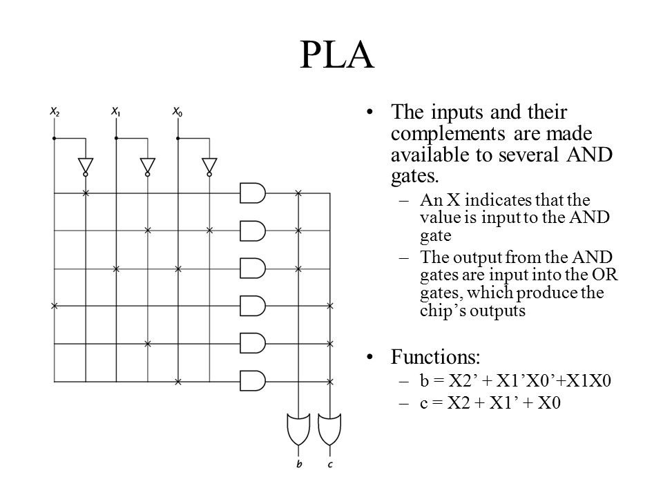 PLA The inputs and their complements are made available to several AND gates. An X indicates that the value is input to the AND gate.