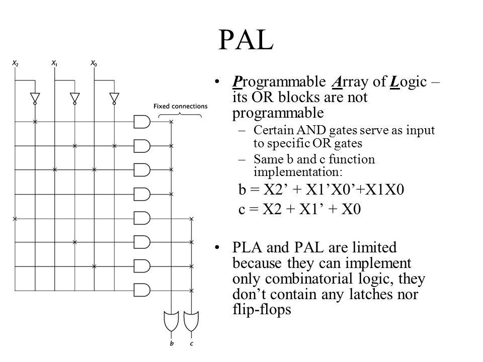 PAL Programmable Array of Logic – its OR blocks are not programmable