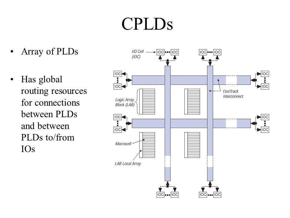 CPLDs Array of PLDs.