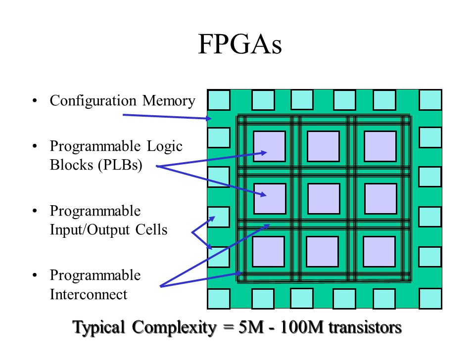FPGAs Typical Complexity = 5M - 100M transistors Configuration Memory