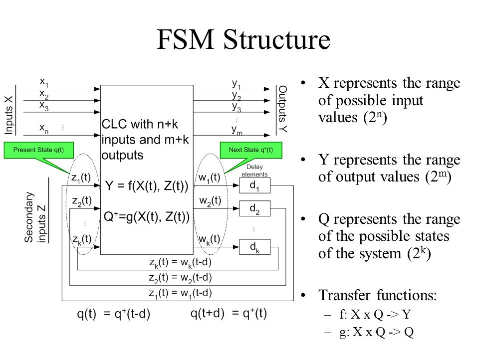 FSM Structure X represents the range of possible input values (2n)
