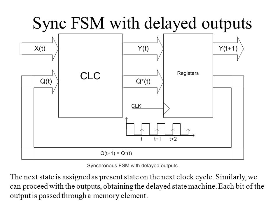 Sync FSM with delayed outputs