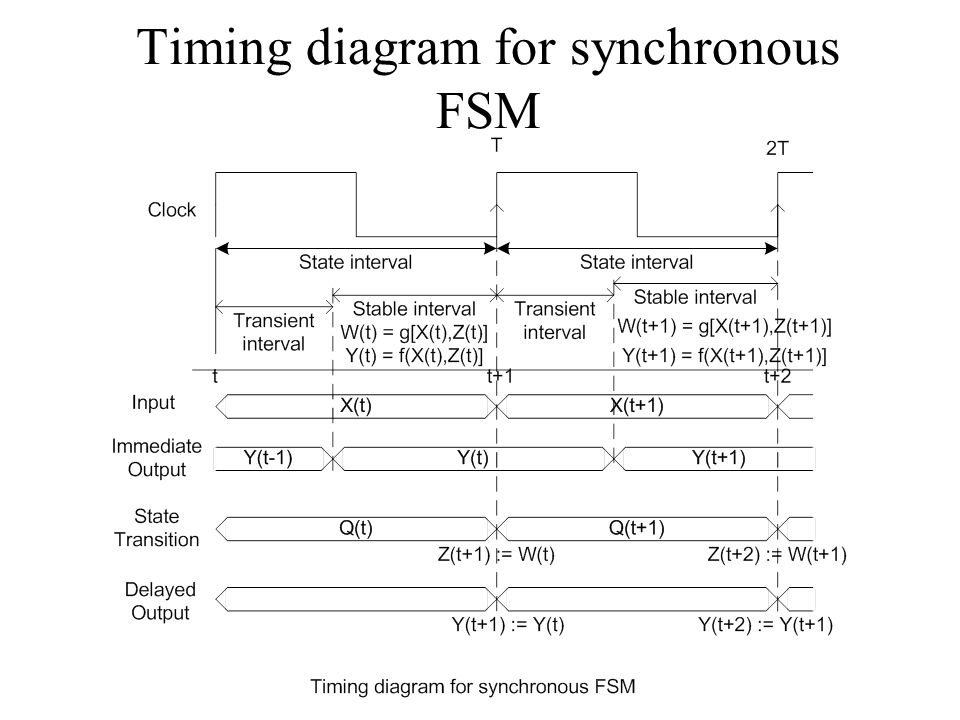 Timing diagram for synchronous FSM