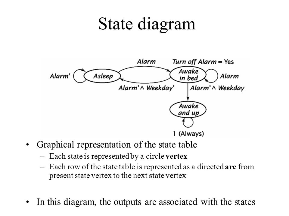 State diagram Graphical representation of the state table