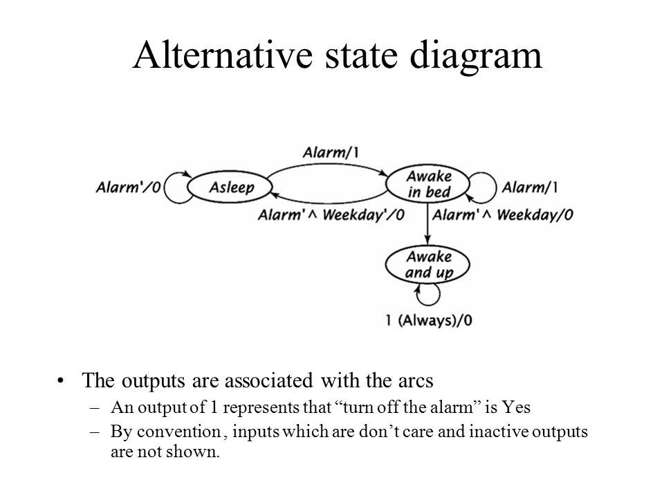 Alternative state diagram