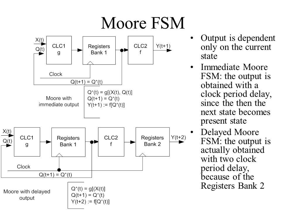 Moore FSM Output is dependent only on the current state