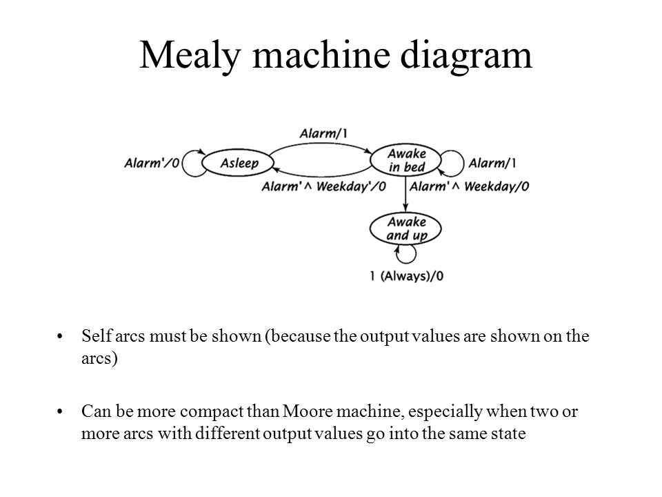 Mealy machine diagram Self arcs must be shown (because the output values are shown on the arcs)