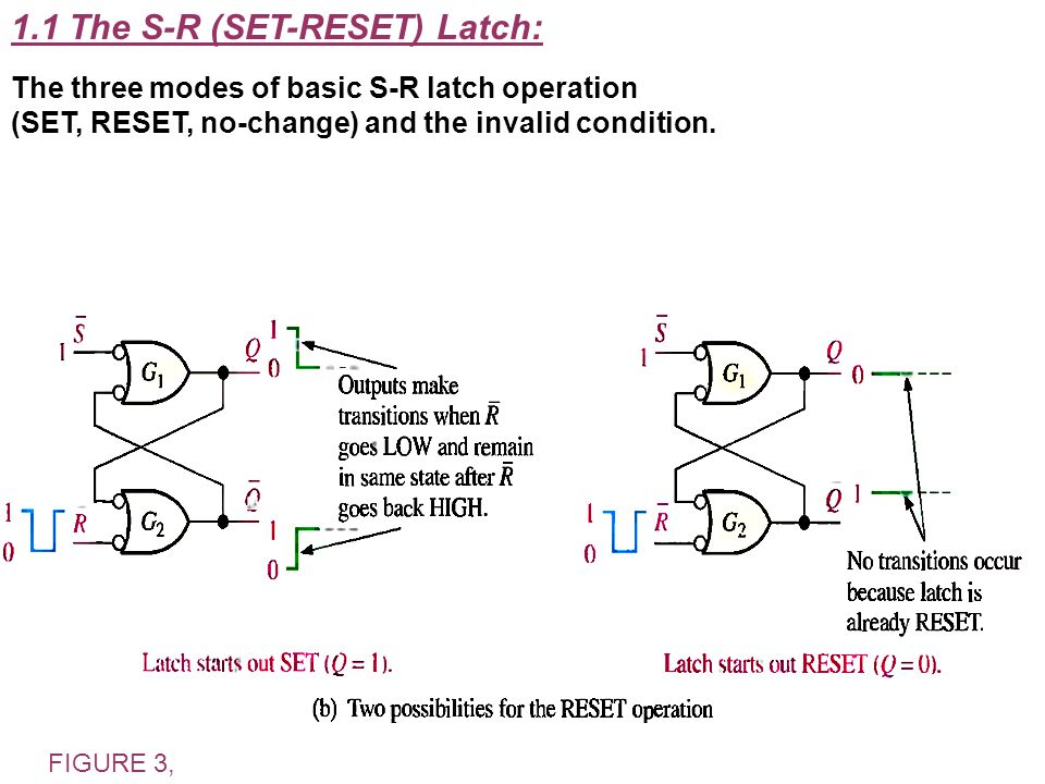 1.1 The S-R (SET-RESET) Latch: